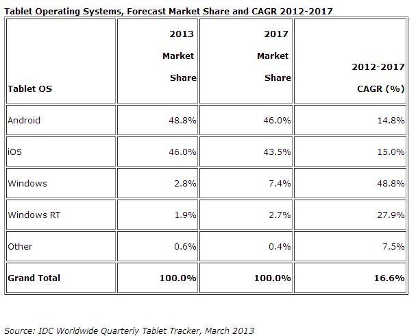IDC: Dieses Jahr erstmals mehr verkaufte Android- als iOS-Tablets