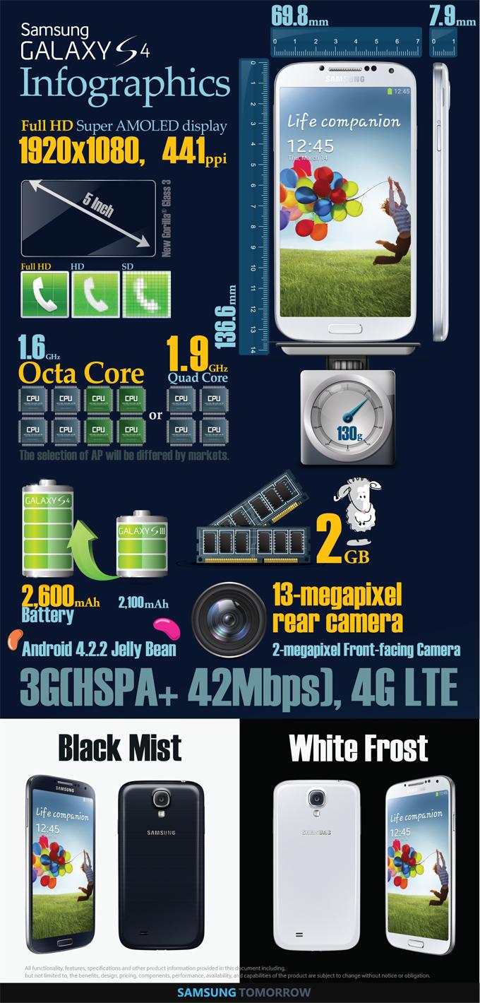 Samsung Galaxy S4 Infografik Samsung Galaxy S4: Microsite und offizielle Fotos online *Update: Infografik*