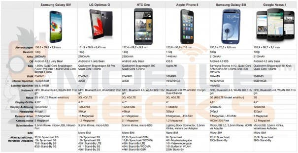 Samsung Galaxy S4 vs LG Optimus G vs HTC One vs Apple iPhone 5 vs Samsung Galaxy S3 vs Google Nexus 4 605x311 Übersicht: Samsung Galaxy S4 vs. LG Optimus G vs. HTC One vs. Apple iPhone 5 vs. Samsung Galaxy S3 vs. Google Nexus 4