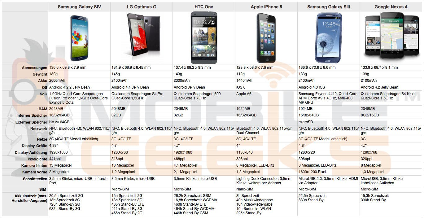Übersicht: Samsung Galaxy S4 vs. LG Optimus G vs. HTC One vs. Apple iPhone 5 vs. Samsung Galaxy S3 vs. Google Nexus 4