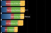 Sony Xperia T Test Benchmarks 1 170x110 Sony Xperia T   Das James Bond Phone im Test