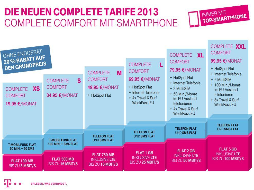 Telekom: Neue Mobilfunk-Tarife ab Mai