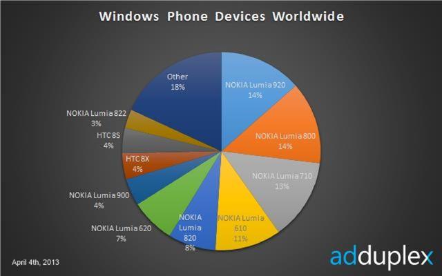 Nokia Lumia 920 ist das beliebteste Windows Phone Smartphone
