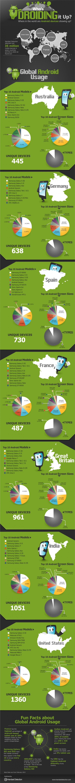 android infografik Infografik: Wo sind welche Android Smartphones besonders beliebt? Galaxy S3 weltweit führend