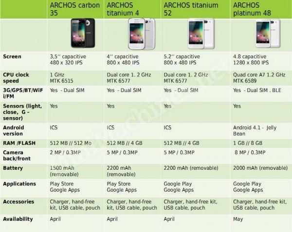 archos phone f improf 600x478 Archos: 4 Smartphones kommen in diesem Monat   ab 81 Euro
