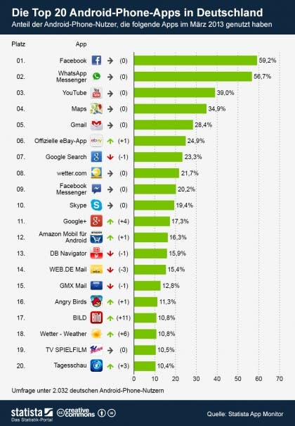 infografik 910 Die Top 20 Android Phone Apps in Deutschland b 420x605 Top 20 Smartphone Apps in Deutschland