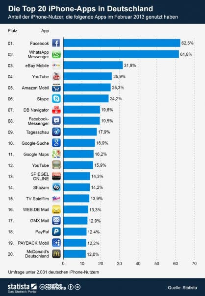 infografik 993 Die Top 20 iPhone Apps in Deutschland b 418x605 Top 20 Smartphone Apps in Deutschland