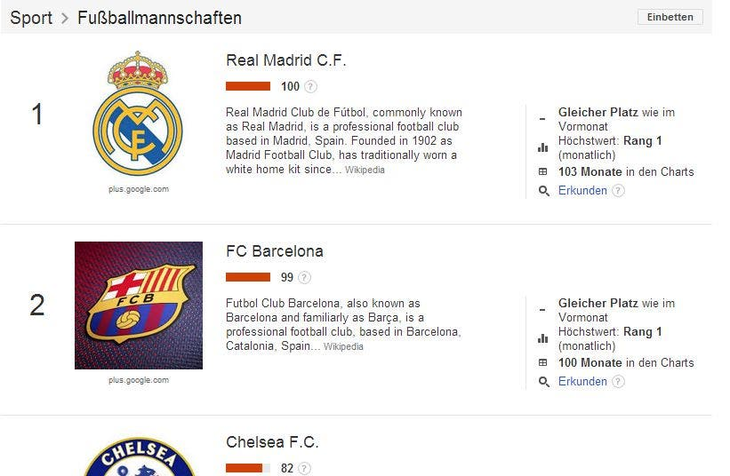 Google Trends Top Charts Fussball