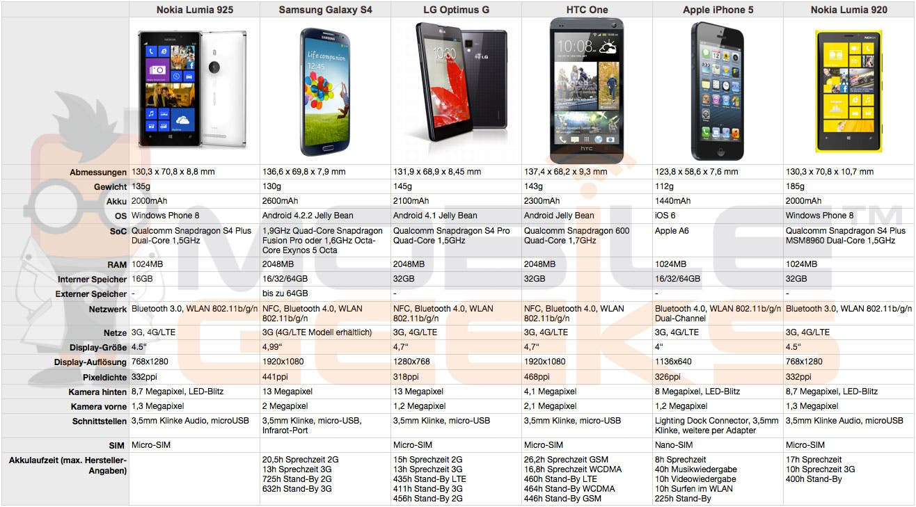 Nokia Lumia 925 vs Samsung Galaxy S4 vs LG Optimus G vs HTC One vs Apple iPhone 5 vs Nokia Lumia 920 Übersicht: Nokia Lumia 925 vs Lumia 920 vs Galaxy S4 vs iPhone 5 vs LG Optimus G vs HTC One