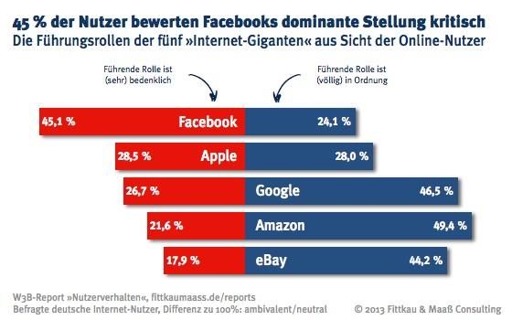 W3B36 Internet Giganten Zustimmung und Ablehnung Studie: 90% der User sehen Facebooks Dominanz als mindestens bedenklich an
