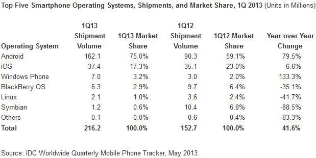 idc-q1-smartphones
