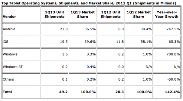 tablet market share 605x336 IDC: Android uebernimmt Tablet Markt mit 56.5%