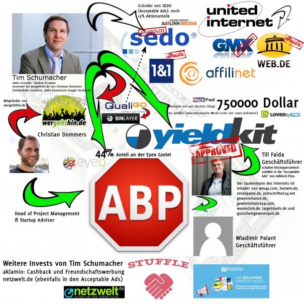 AdblockPlus Organigram 605x605 Adblock Plus Undercover   Einblicke in ein mafioeses Werbenetzwerk