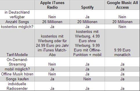 itunes radio vs spotify vs google music all access Apple iTunes Radio im Vergleich mit Spotify und Google Music All Access