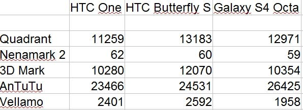 HTC One vs Butterfly S vs S4 Octa