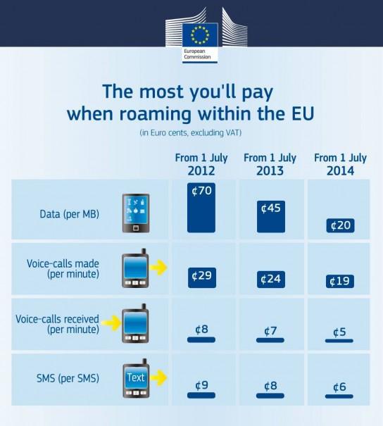 Maximale Roaminggebuehren in der EU 544x605 Ab heute: Nur noch 45 Euro für 100MB EU Roaming (netto)