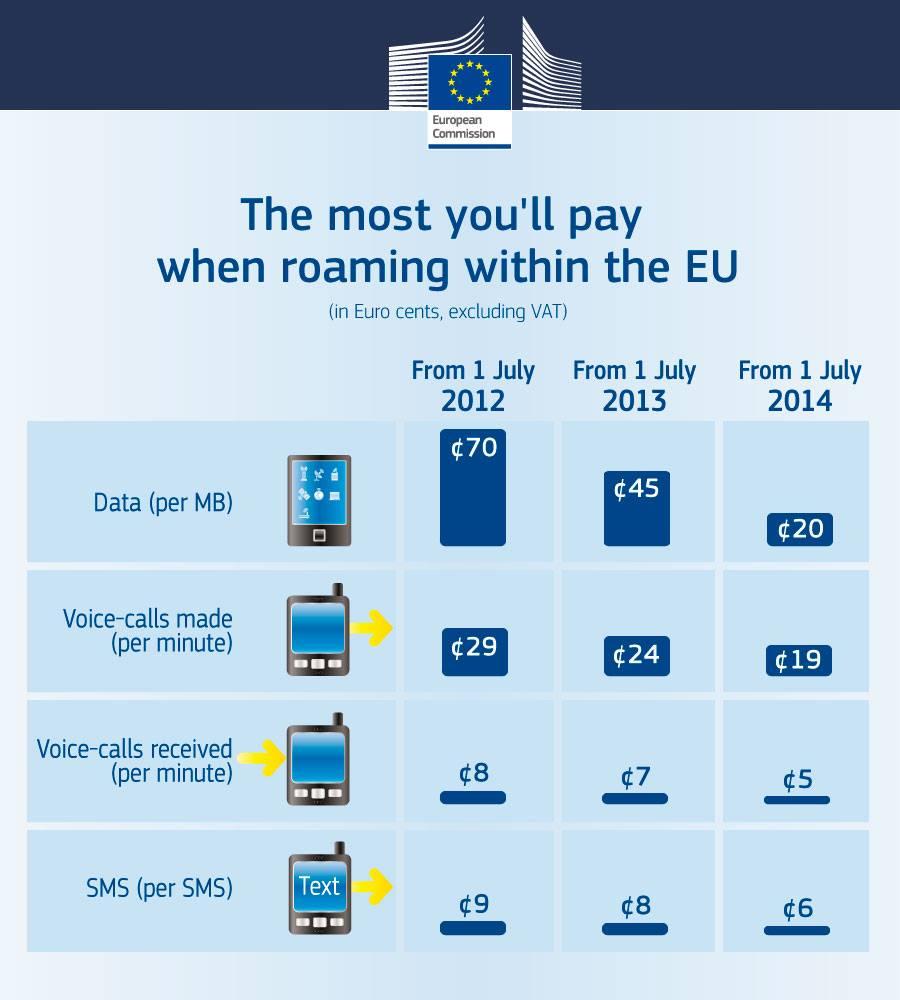 Ab heute: Nur noch 45 Euro für 100MB EU-Roaming (netto)