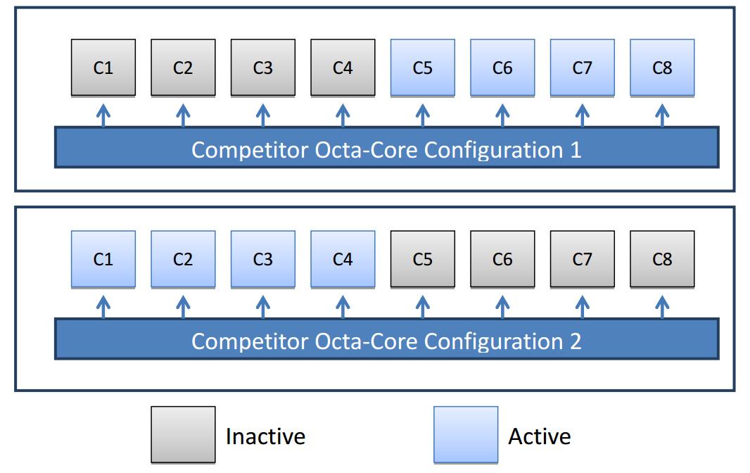mediatek octacore 0 Krieg der Kerne! MediaTek, Samsung und Qualcomm oder wieviele Cores machen Sinn?