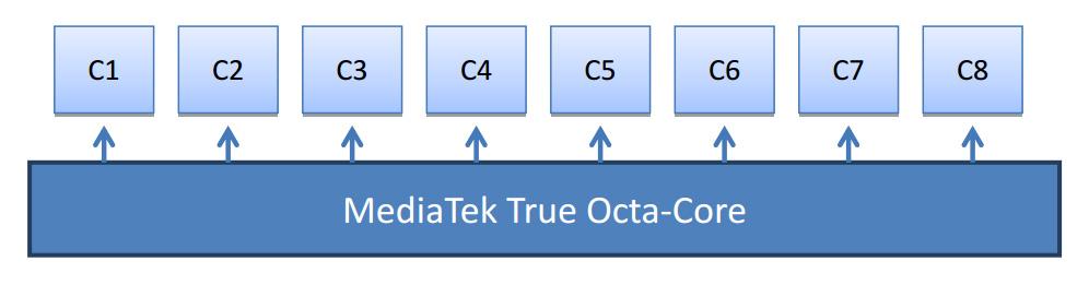 mediatek octacore 1 Krieg der Kerne! MediaTek, Samsung und Qualcomm oder wieviele Cores machen Sinn?