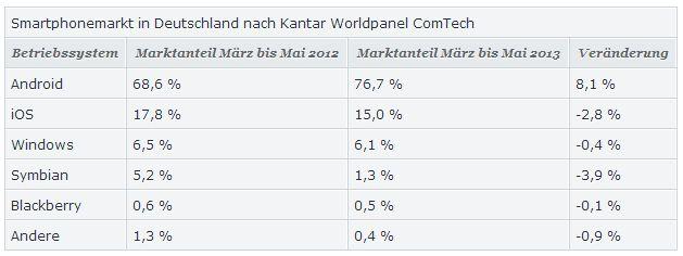 smartphonemarkt in deutschland Android: In Deutschland bereits 76.7 Prozent Marktanteil
