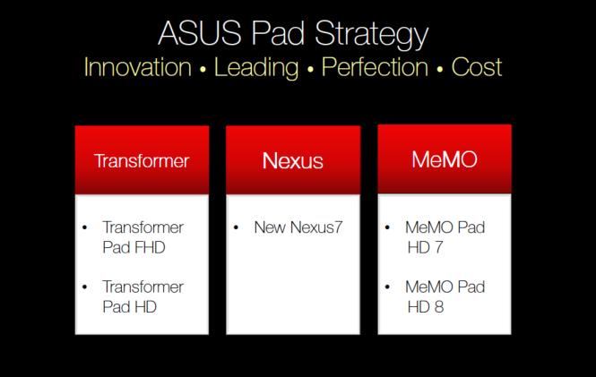 ASUS Pad Strategy ASUS Roadmap: MeMOFone HD 5, PadFone mini, MeMO Pad HD 8 und mehr auf dem Weg