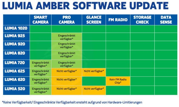 Nokia Lumia Amber News: Nokia Amber Update, Google Chrome, Microsofts Erklärung zur YouTube App