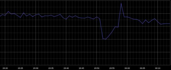 google downtime 595x245 40 Prozent weniger Internet Traffic: Bei Google gingen für zwei Minuten die Lichter aus *Update*