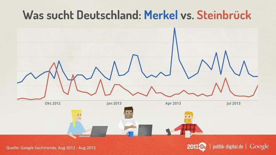 merkelvssteinbrück Zur Bundestagswahl in Deutschland: Google startet Wahl Plattform