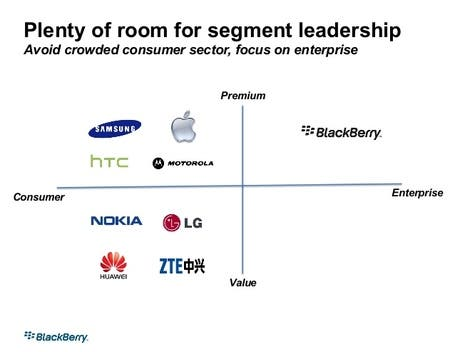 slide 8 638 medium Project BBX: Silicon Valley Investor wollte BlackBerry retten   Mit Android!