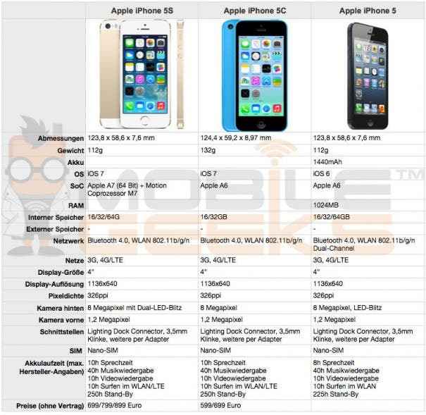 Apple iPhone 5S vs 5C vs 5 605x589 Vergleich: iPhone 5S vs. iPhone 5C vs. iPhone 5
