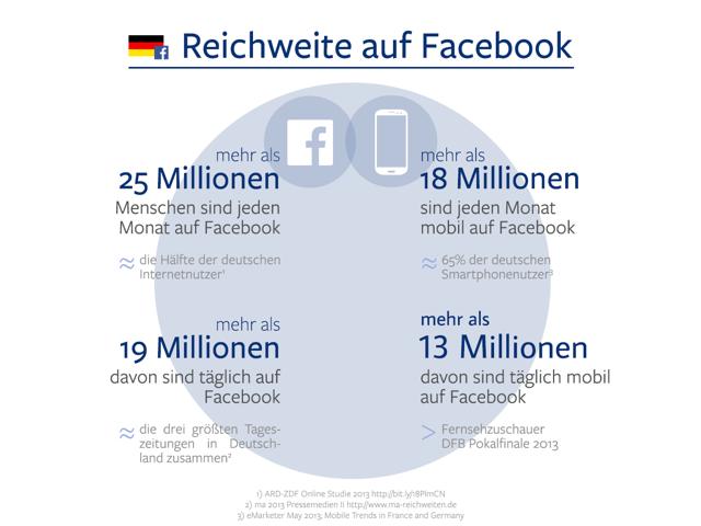 Facebook Grafik MAUDAU Sept.13 Facebook: Erstmals Nennung der täglichen und mobilen Nutzerzahlen