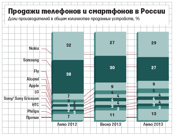 Nokia_russa_graph