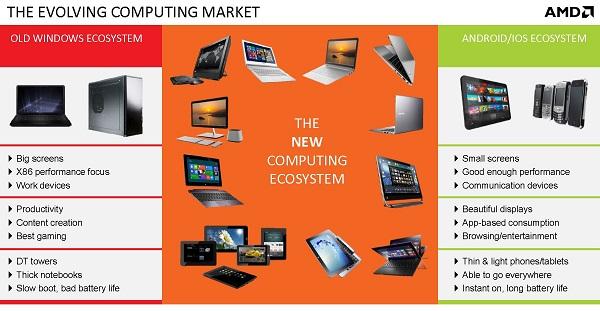 AMD A4-1350 Quadcore für Tablets, Hybrid- & Mini-Notebooks vorgestellt
