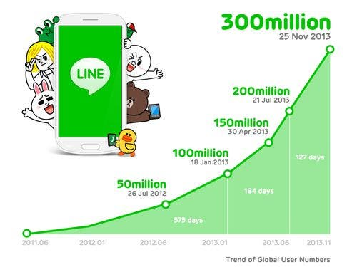 Line Verbreitung News: Nokia Normandy Leak, Lego iPhone Case, Line Messenger mit 300 Millionen Nutzern