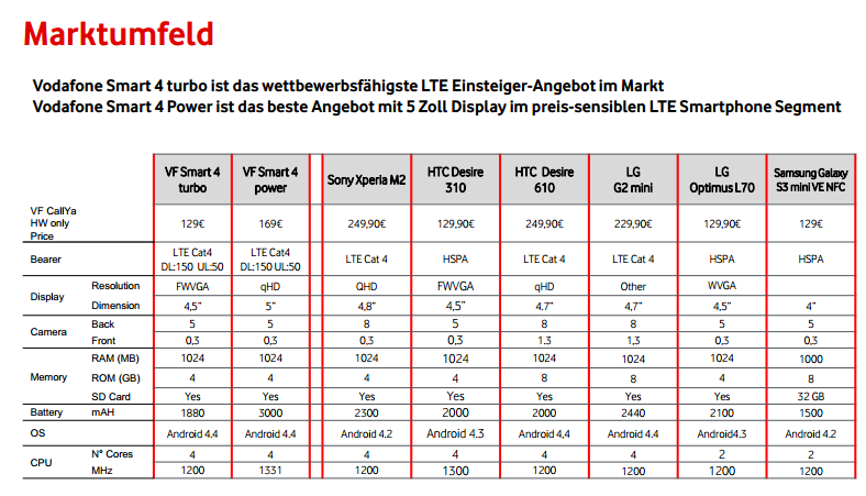 Vodafone LTE Marktumfeld