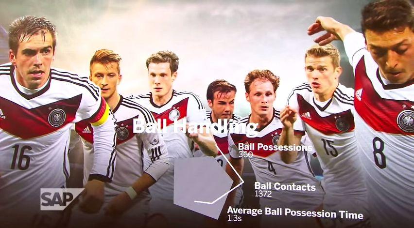 Deutschland – Fußballweltmeister dank Big Data und SAP?