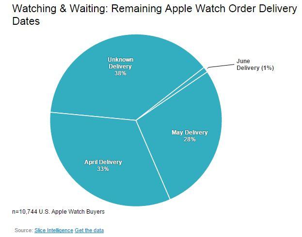 Tortendiagramm: Apple Watch Auslieferungen laut Slice Intelligence