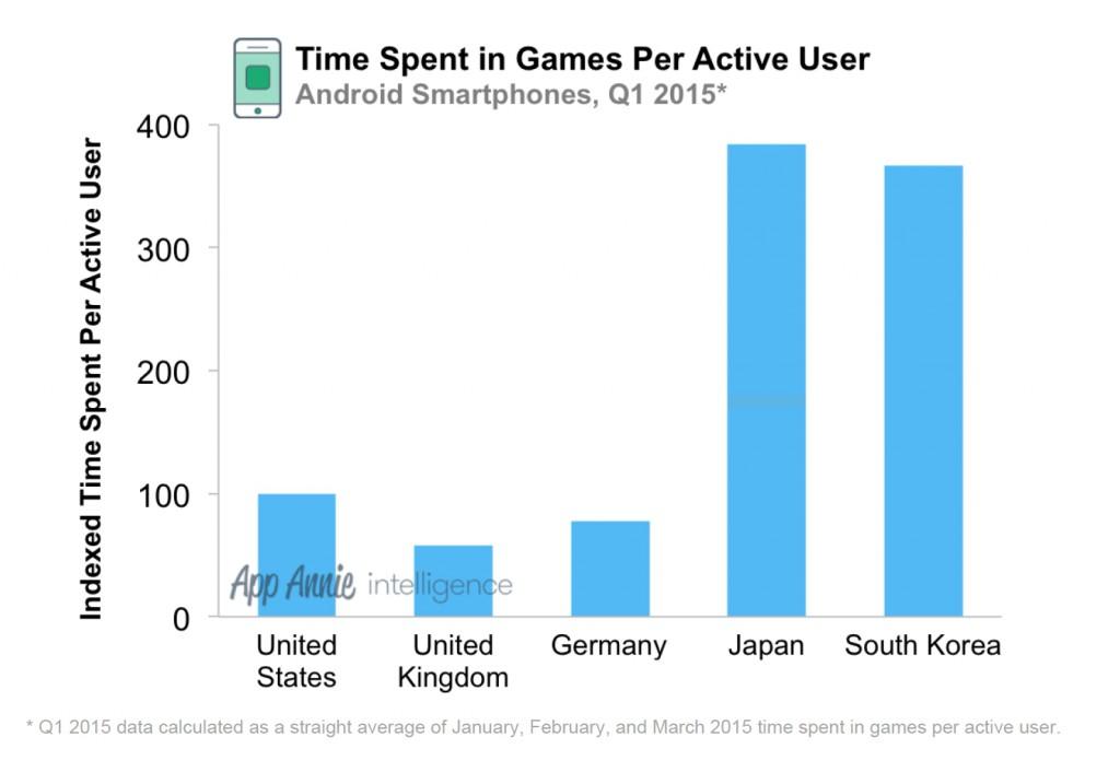 Zeit in Games