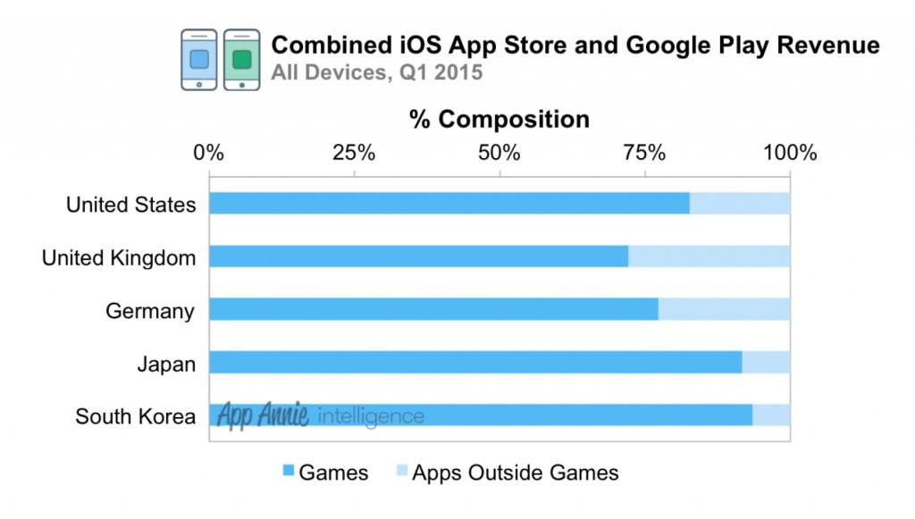 Umsatz mit Games in Prozent