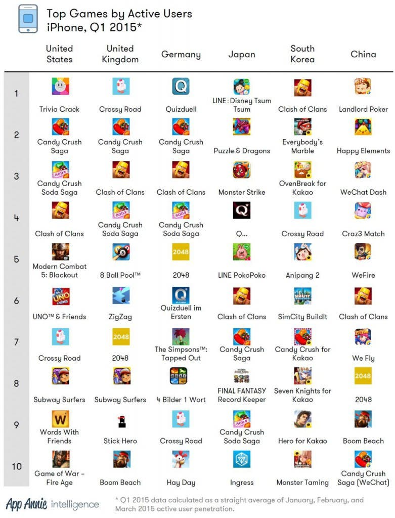 Top Games Apple iPhone Q1-2015