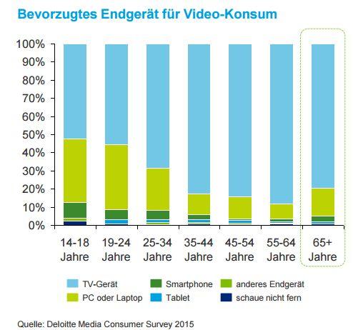 Videokonsum in Deutschland 2015