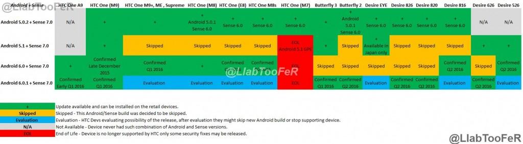 HTC Marshmallow Updates