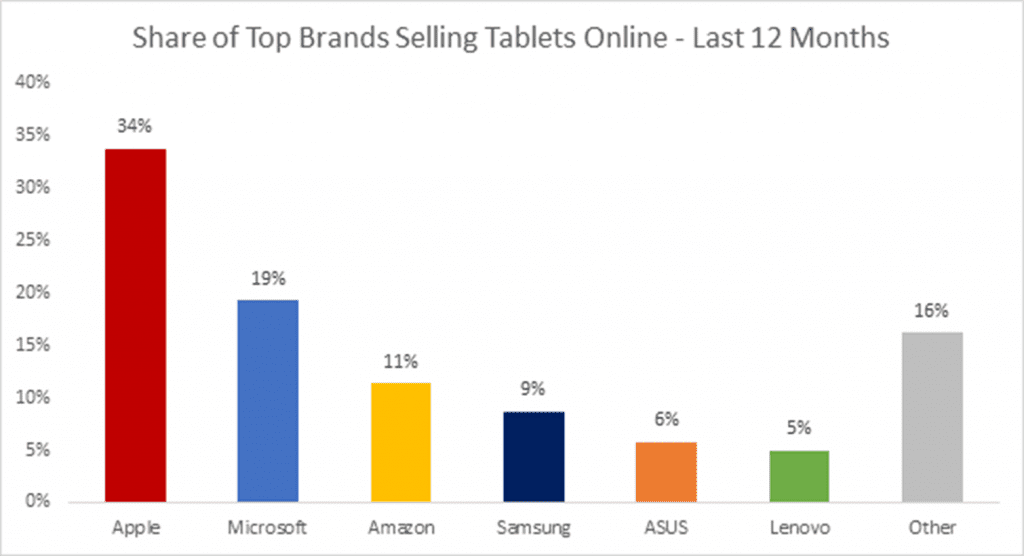 Marktanteile Online-Tabletverkäufe über die letzten 12 Monate: Apple mit 34 Prozent, Microsoft mit 19 Prozent und Amazon mit 11 Prozent.