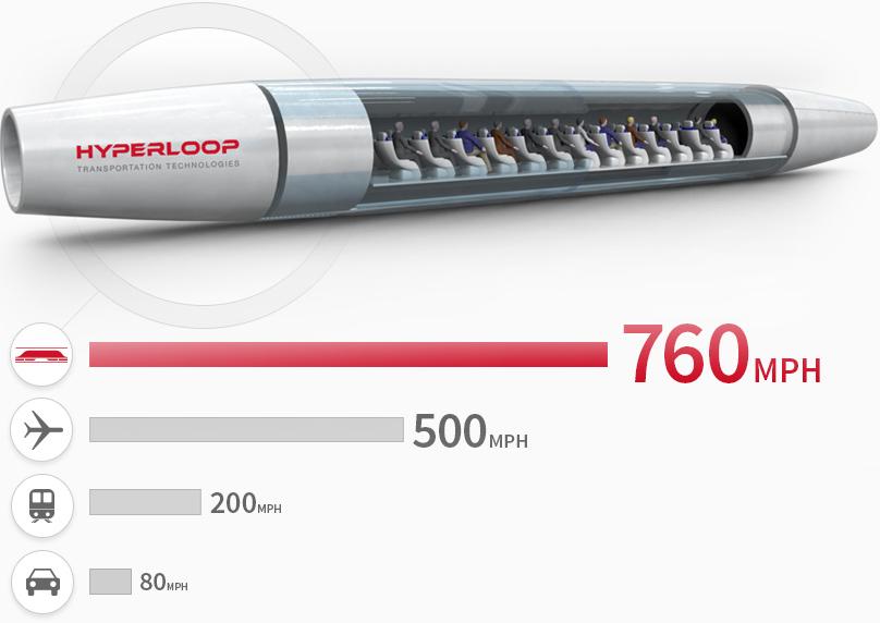 Hyperloop Geschwindigkeitsvergleich - 260 MPH schneller als ein Flugzeug