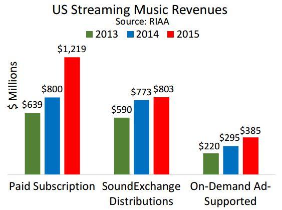 RIAA Streaming-Zahlen für die USA