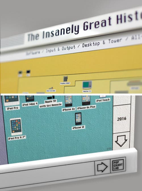 Apple infografik