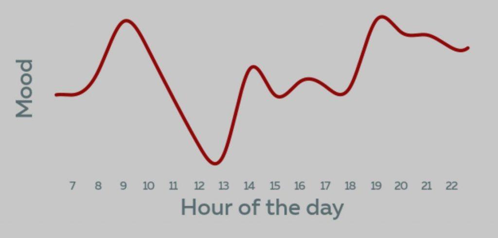 Kennt doch jeder: Gegen Mittag geht die Laune runter.