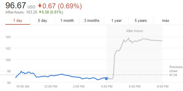 Apple Inc After-Hours July 26th 2016