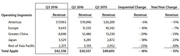 Apple Q3 2016 Revenue