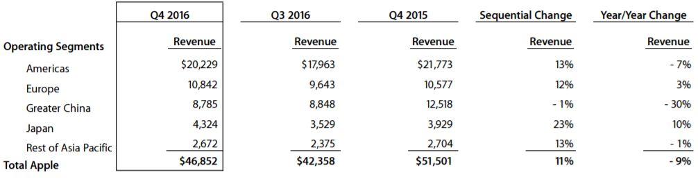 apple-q4-2016-markets